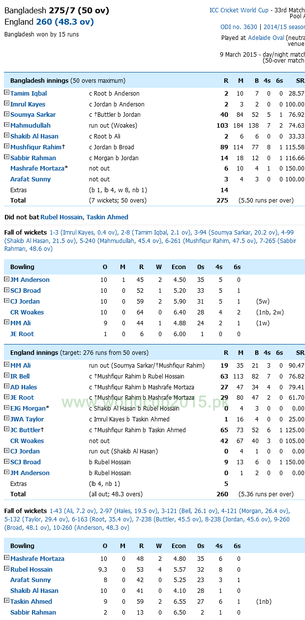 Bangladesh Vs England Score Card